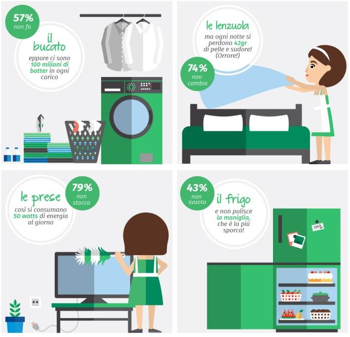 Come pulire casa prima di andare in vacanza trucchi naturali economici